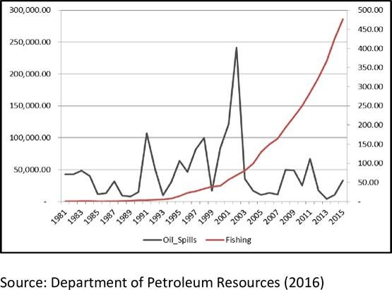 Effects of oil spills on fish production in the Niger Delta